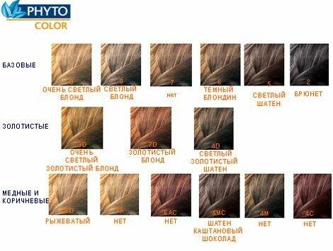 """Phyto"" краска для волос"
